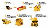 Stone Crushing Plant With Capacity 80-100 TPH